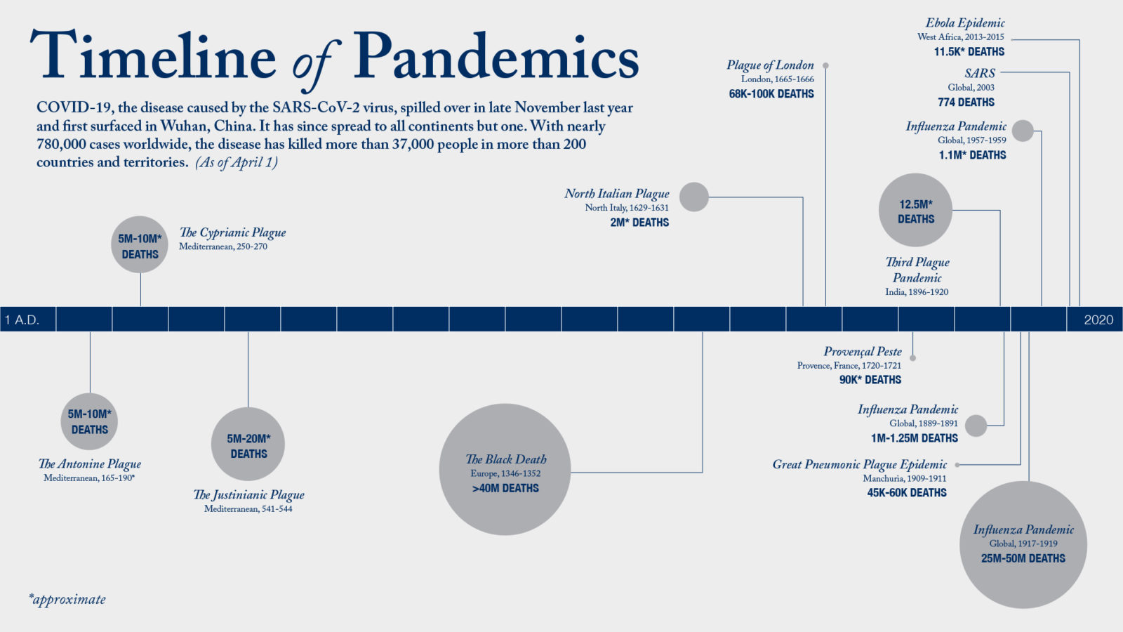 Graphic illustrates the major pandemics from 165 to 2020.