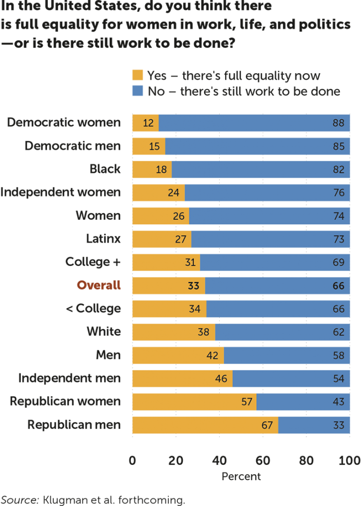 Graphic showing the difference of opinion among Democrats, REpublicans and Independs as well as gender in their views of whether women in the U.S. have full equality or if more work needs to be done