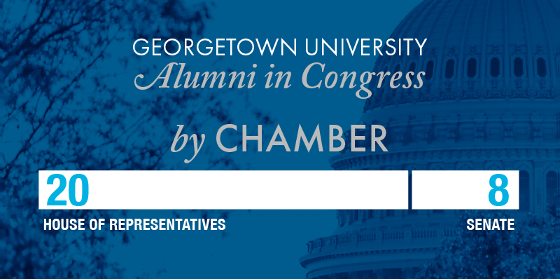 A chamber breakdown graphic shows 20 Georgetown alumni in the House and seven in the Senate.