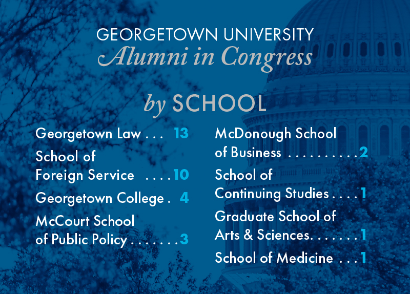 A graphic breaks down the number of Alumni in Congress by Schools.