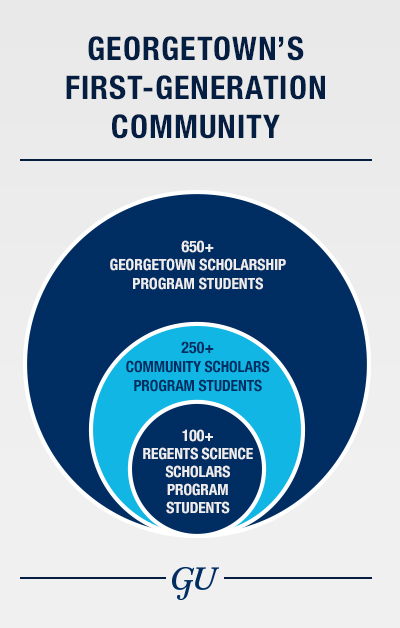 A graphic shows Regents Science Scholars Program (with currently more than 100 students on campus) as a part of Community Scholars (more than 250 students on campus); and Regents and Community Scholars as a part of the larger Georgetown Scholarship Program (more than 650 current students on campus).