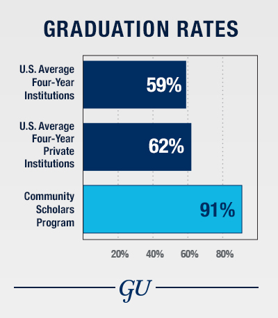 Graphic shows national average graduation rate for four-year institutions is 59 percent; national average for four-year private institutions is 62 percent; Georgetown's graduation rate is 94 percent; and Community Scholars Program is 91 percent.